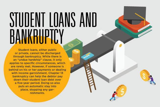 Ask an Attorney: Coping with student loan debt