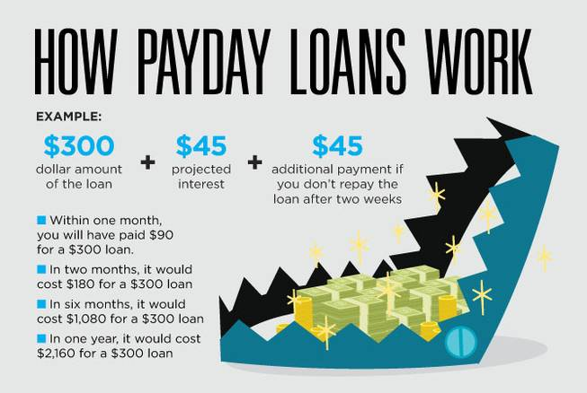 salaryday fiscal loans by using unemployment